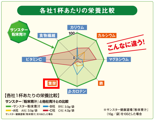 サンスター健康道場「粉末青汁」の栄養比較(グラフ)